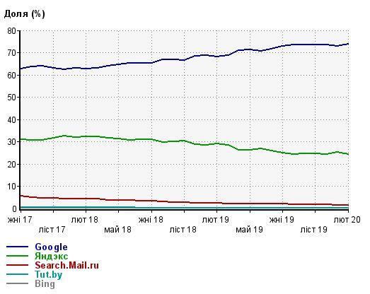 Liveinternet - статиcтика использования поисковых систем в Беларуси